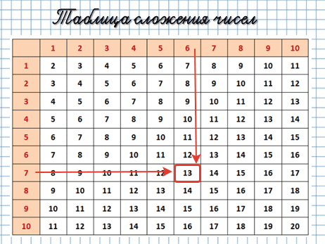 Таблица сложения чисел, формулы и примеры