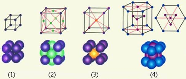 Строение металлов и их особенности, схема и примеры