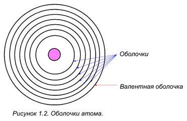 Электронное строение атома, схема и примеры