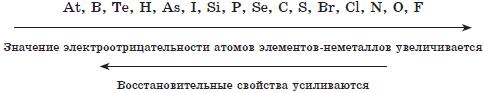 Периодический закон и периодическая система Менделеева