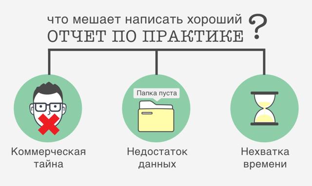 Как делать отчет по практике, образец