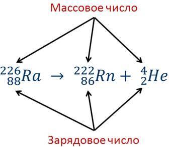 Строение атома радия (ra), схема и примеры