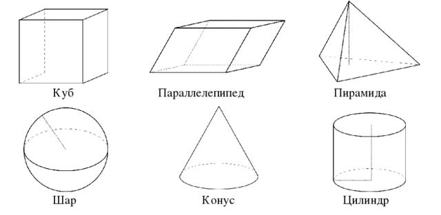 Аксиомы планиметрии и следствия из них