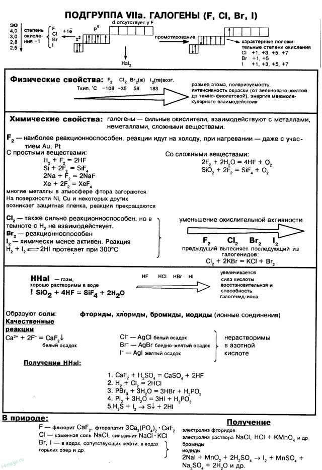 Галогены: характеристика, свойства и примеры
