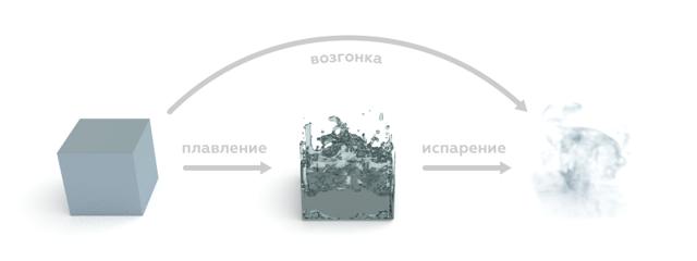 Формула карбоната аммония в химии