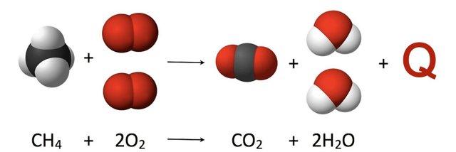 Термохимические уравнения в физике
