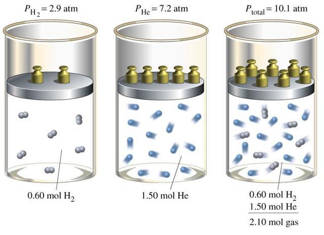 Давление газа на стенки сосуда. Закон Дальтона