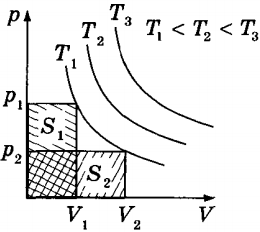 Формулы термодинамики