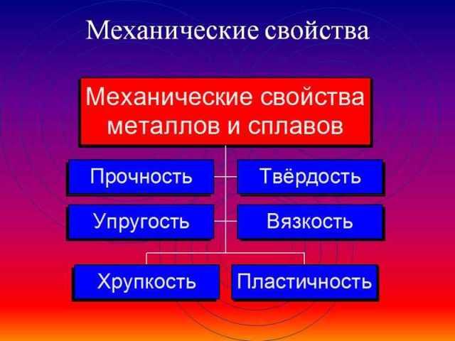 Сплавы, их классификация и свойства