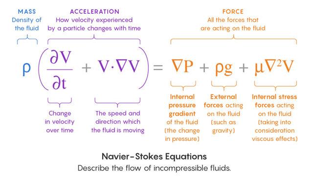 Сложные уравнения и их решение