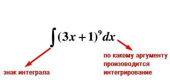 Интегралы в математике, основные понятия и определения