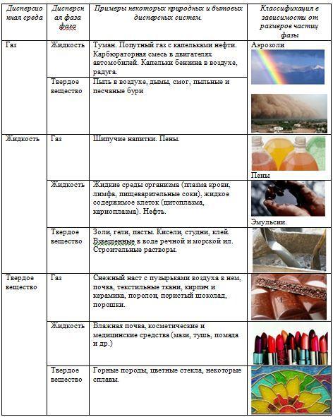 Дисперсные системы и растворы