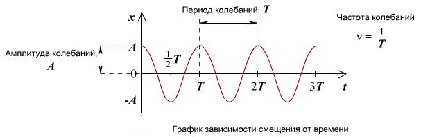 Энергия гармонических колебаний