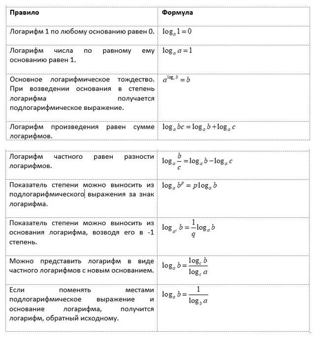 Деление логарифмов, формула и примеры