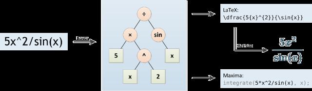 Интеграл котангенса, формула и примеры
