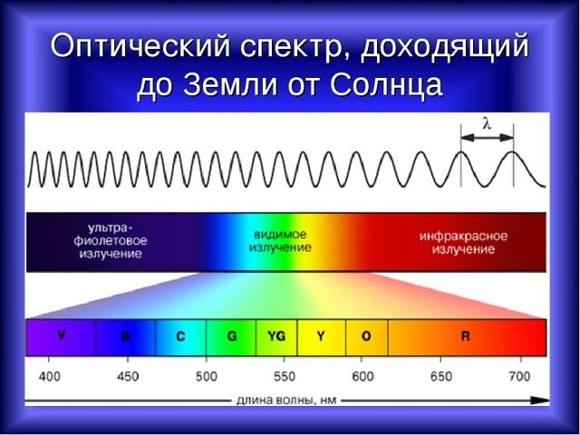 Скорость и длина волны в физике