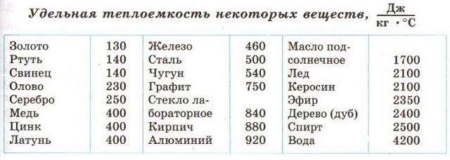 Формула количества теплоты