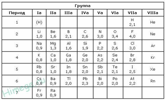 Низшая степень окисления, формулы и примеры