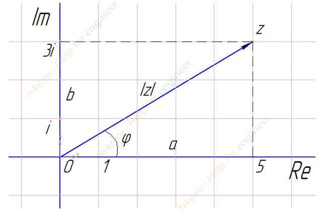 Алгебраическая форма комплексного числа