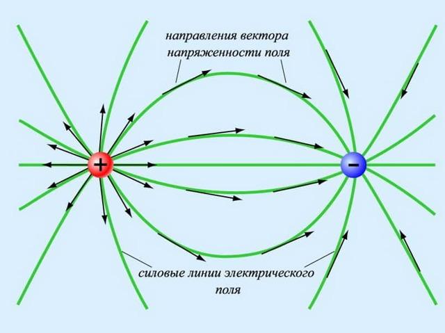 Формула напряжения электрического поля