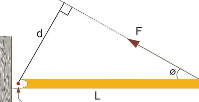 Формула момента силы