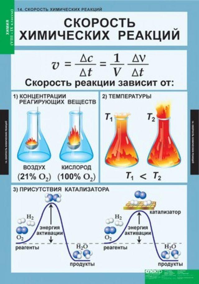 Формула скорости химической реакции, с примерами