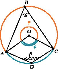 Свойства четырехугольника вписанного в окружность