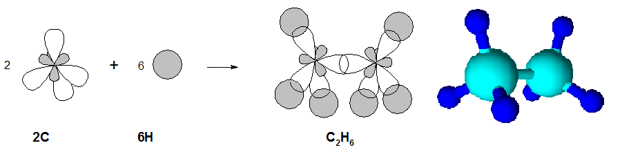 Физические и химические свойства алканов