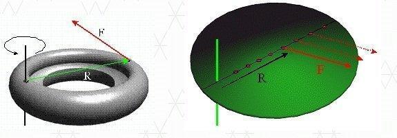 Уравнение моментов в физике