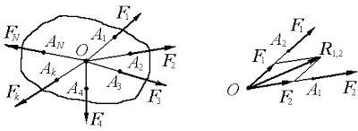 Формула модуля равнодействующей силы, f