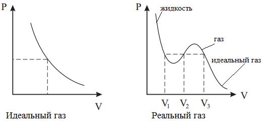 Уравнение Ван-дер-Ваальса в физике