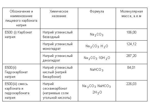 Формула соды в химии