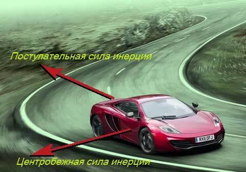 Формула силы инерции