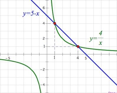 Линейные уравнения, формулы и примеры