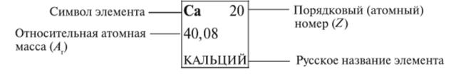Строение атома кальция (ca), схема и примеры