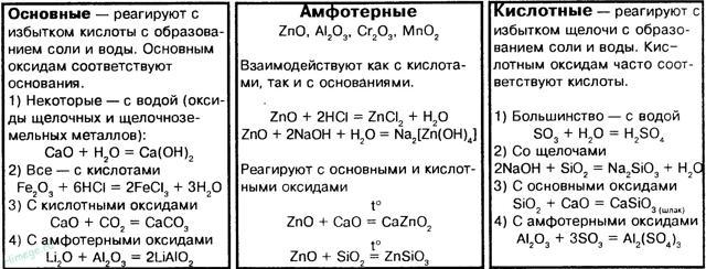 Физические и химические свойства оксидов