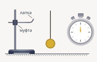 Математический маятник, формулы и примеры