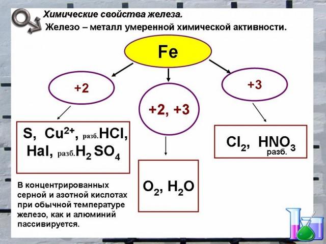 Молярная масса железа (fe), формула и примеры