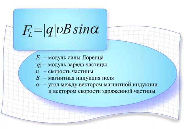 Формула силы